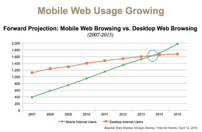 Mobile Web Browsing Overtakes PC Browsing